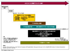 AIBCM EUC統制プロジェクト取組内容図